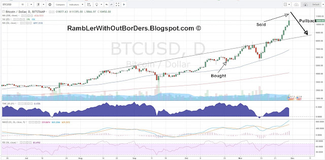 Bitcoin Price Chart from June to November 2017 with trend line and Pullback targets