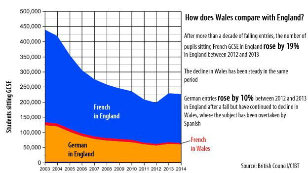 Wales and England MFL statistical comparison