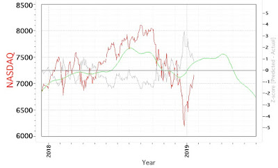 Paolo DePetrillo Blog | Nasdaq Cycle Model Chart - Monday