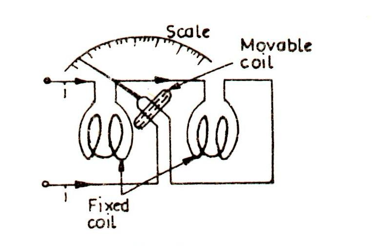 electrodynamometer type instruments pdf