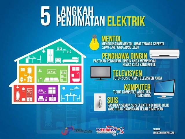 5 Cara Mudah Jimat Elektrik!