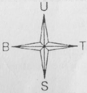 Gambar Simbol mata angin peta