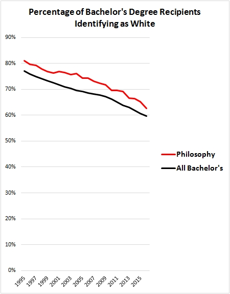 Philosophy Undergraduate Majors Aren't Very Black, but Neither Are They As White As You Might Have Thought