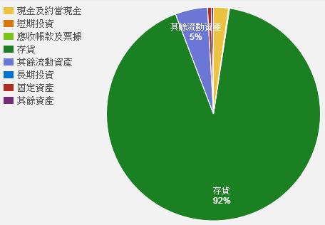 2539%25E7%25B8%25BD%25E8%25B3%2587%25E7%2594%25A2.png