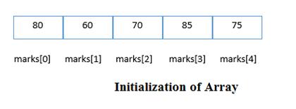 initialization of array