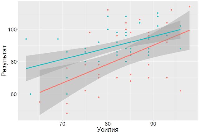 Оценка процесса и результата глазами аналитика
