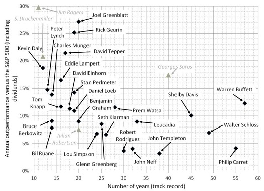 mejores-inversores-historia