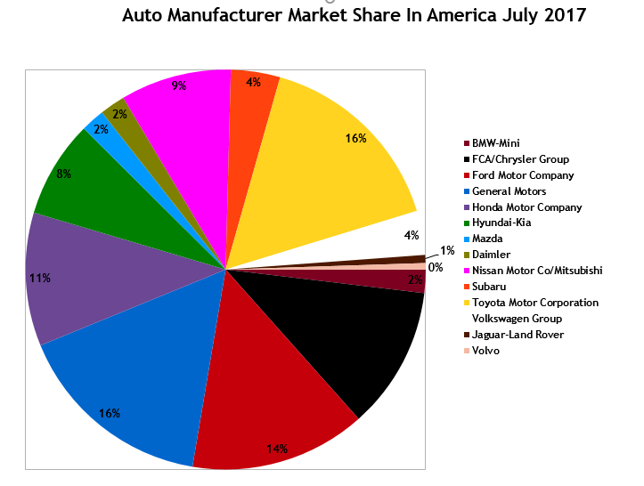 U.S. Auto Sales Brand Rankings - July 2017 YTD
