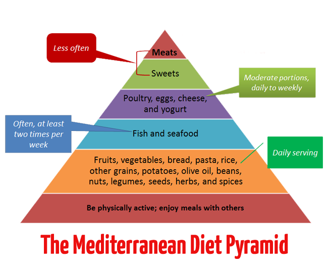 The Mediterranean Diet For Liver Disease on Printable Myplate Healthy