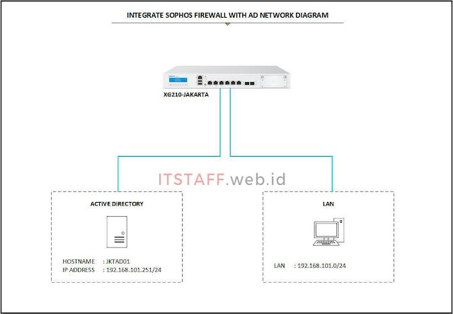 Network Diagram Integrate Sophos Firewall with Active Directory - ITSTAFF.web.id