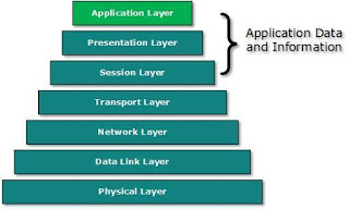application-layer-dalam-osi-model