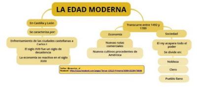 https://www.goconqr.com/p/765668-LA-EDAD-MODERNA-mind_maps