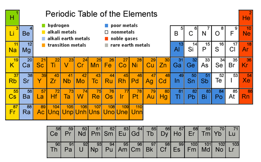 Suka Chemistry Spm Form 4 Periodic Table Of Elements Checklist
