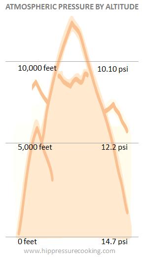 atmospheric pressure by altitude