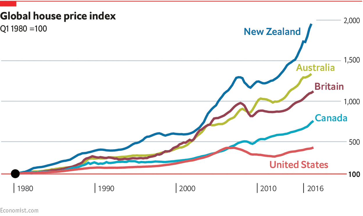 according to the international house price database maintained by the dallas fed the growth real house prices in all three countries began to surpass the