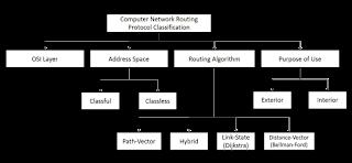 Algoritma dan Kelas Routing Protocol