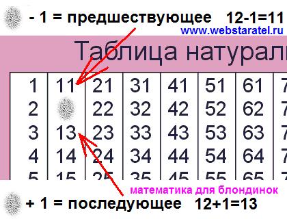 Разность чисел и предшествующее число. Предшествующее и последующее число.