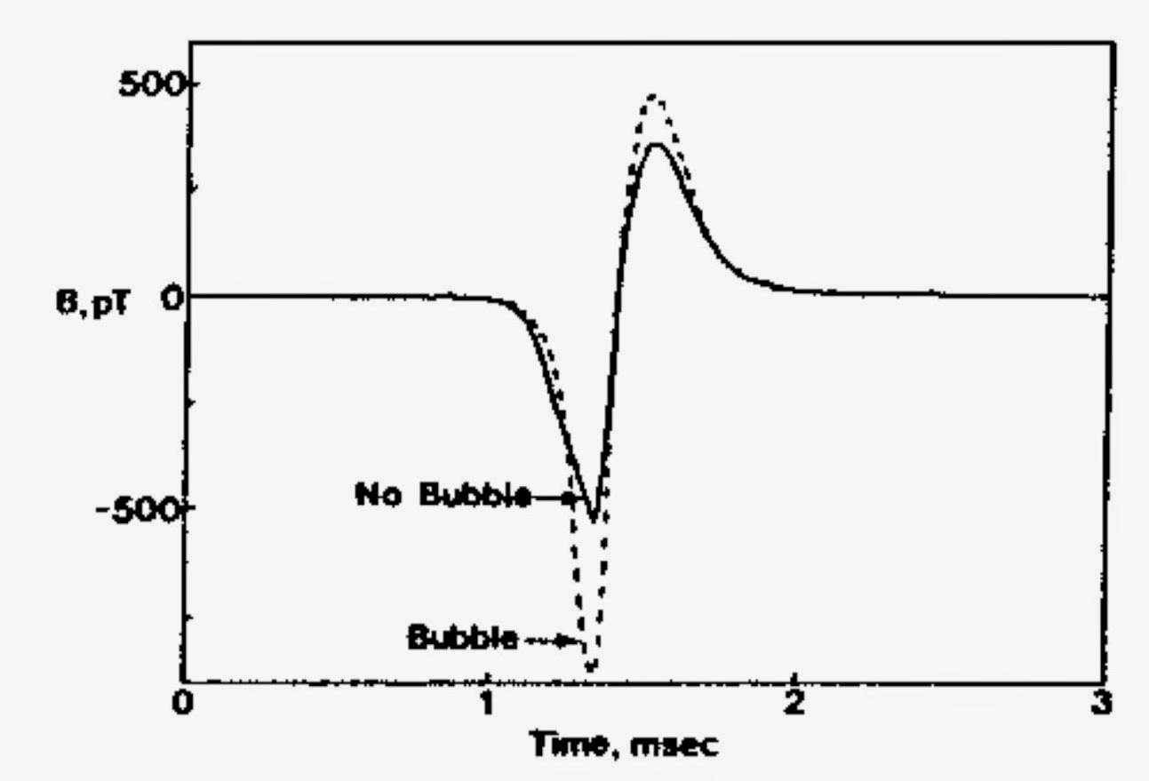 "A plot of magnetic field produced by a propagating action potential versus time. The two traces show measurements when a bubble was trapped between the toroid and the nerve (""Bubble"") and when it was not (""No Bubble"")."