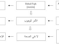 Mengenal Fiqih dan Ushul Fiqih | Download