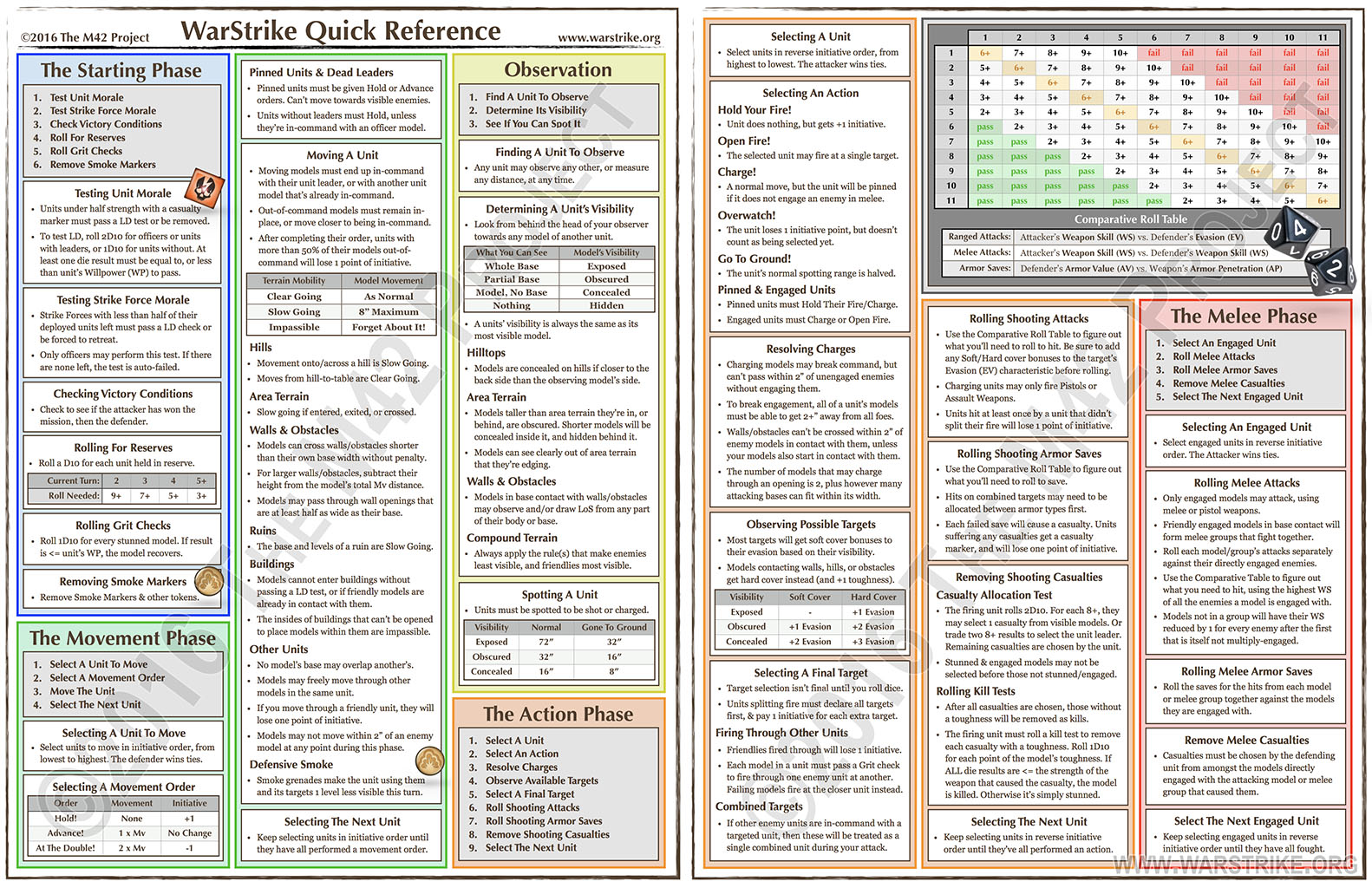 The Back 40k New Quick Reference Guide