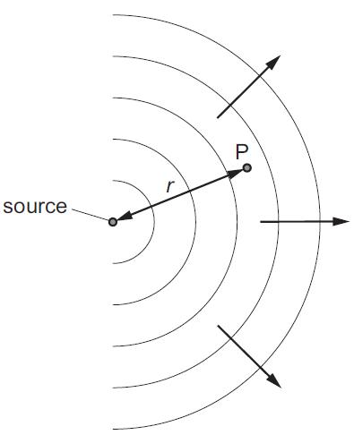 relationship between kinetic energy and amplitude