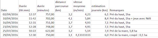 Mesures de déplacement au pré - Page 3 D%25C3%25A9placements%2Bn%25C3%25A9li2