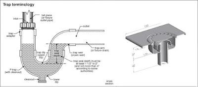 Gambar floor drain kamar mandi dan wastafel