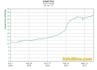 Cobalt price chart