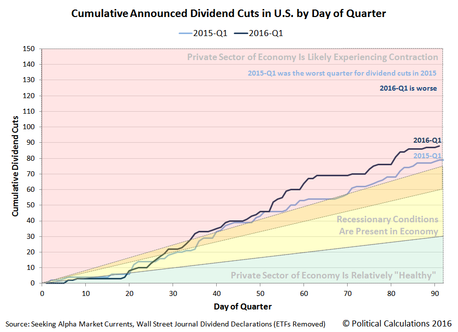 Cumulative Number of Dividend Cuts by Day of Quarter, 2016-Q1 versus 2015-Q1