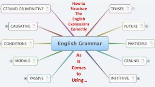 belajar grammar inggris