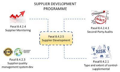 Cara Menetapkan Program Supplier Development Dalam IATF16949:2016