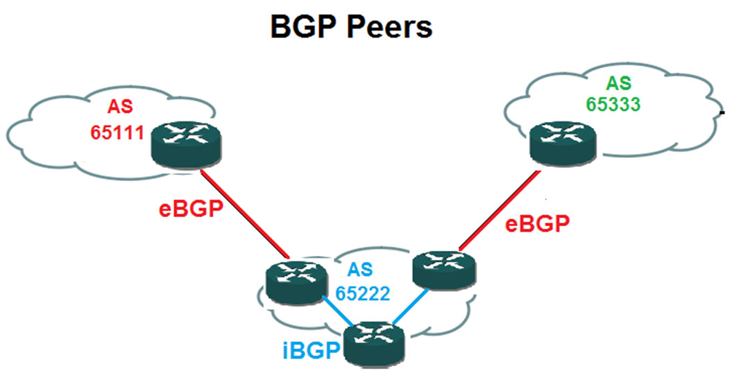 bgp not link state protocol and not distance vector protocol bgp is path vector routing protocol but sometimes also classed as a distance vector protocol
