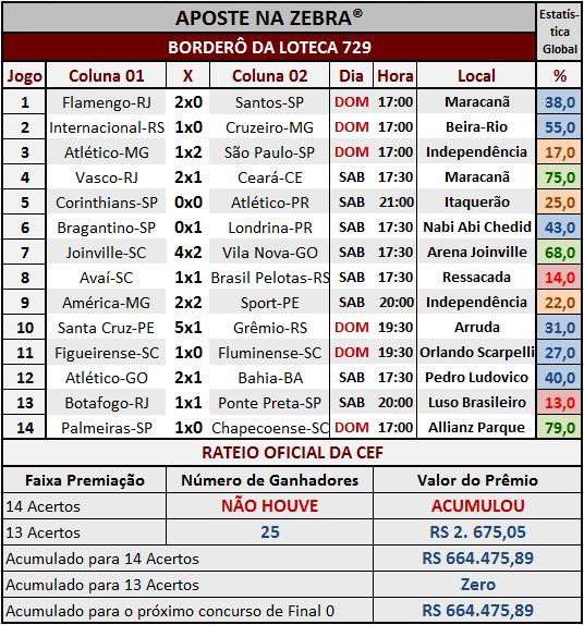 LOTECA 729 - RESULTADOS / RATEIO OFICIAL