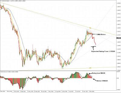 Forex, Trade, EURUSD Weekly Chart, MT4 Chart, EURUSD, FX Chart, FX, Blog, Forex Friend Loan, Market, Trader, Pips, Profit