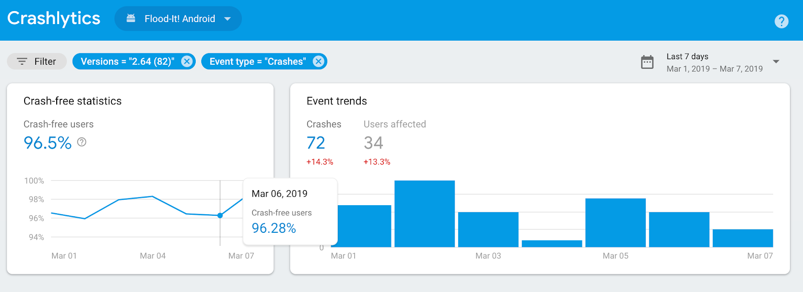 The Firebase Blog: March 2019