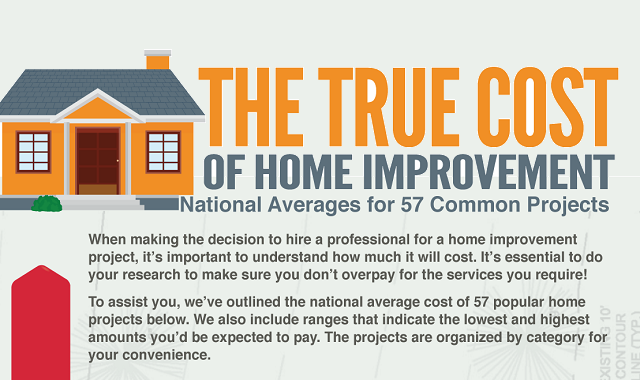 The True Cost of Home Improvement: National Averages for 57 Common Projects