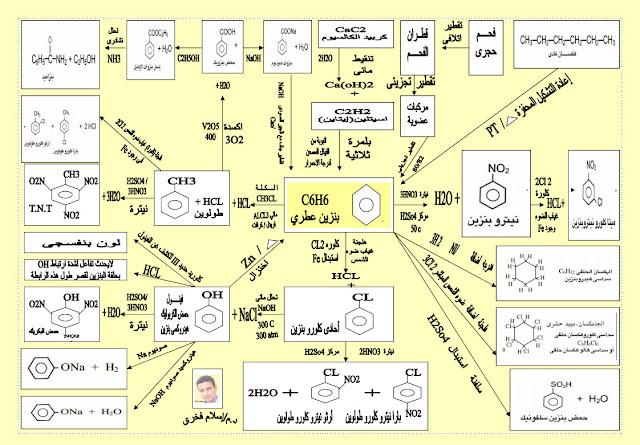 مراجعة معادلات الكيمياء العضوية ثالثة ثانوي في ورقتين لـ أ/ اسلام فخري %25D8%25A7%25D9%2584%25D8%25A7%25D8%25B1%25D9%2588%25D9%2585%25D8%25A7%25D8%25AA%25D9%258A