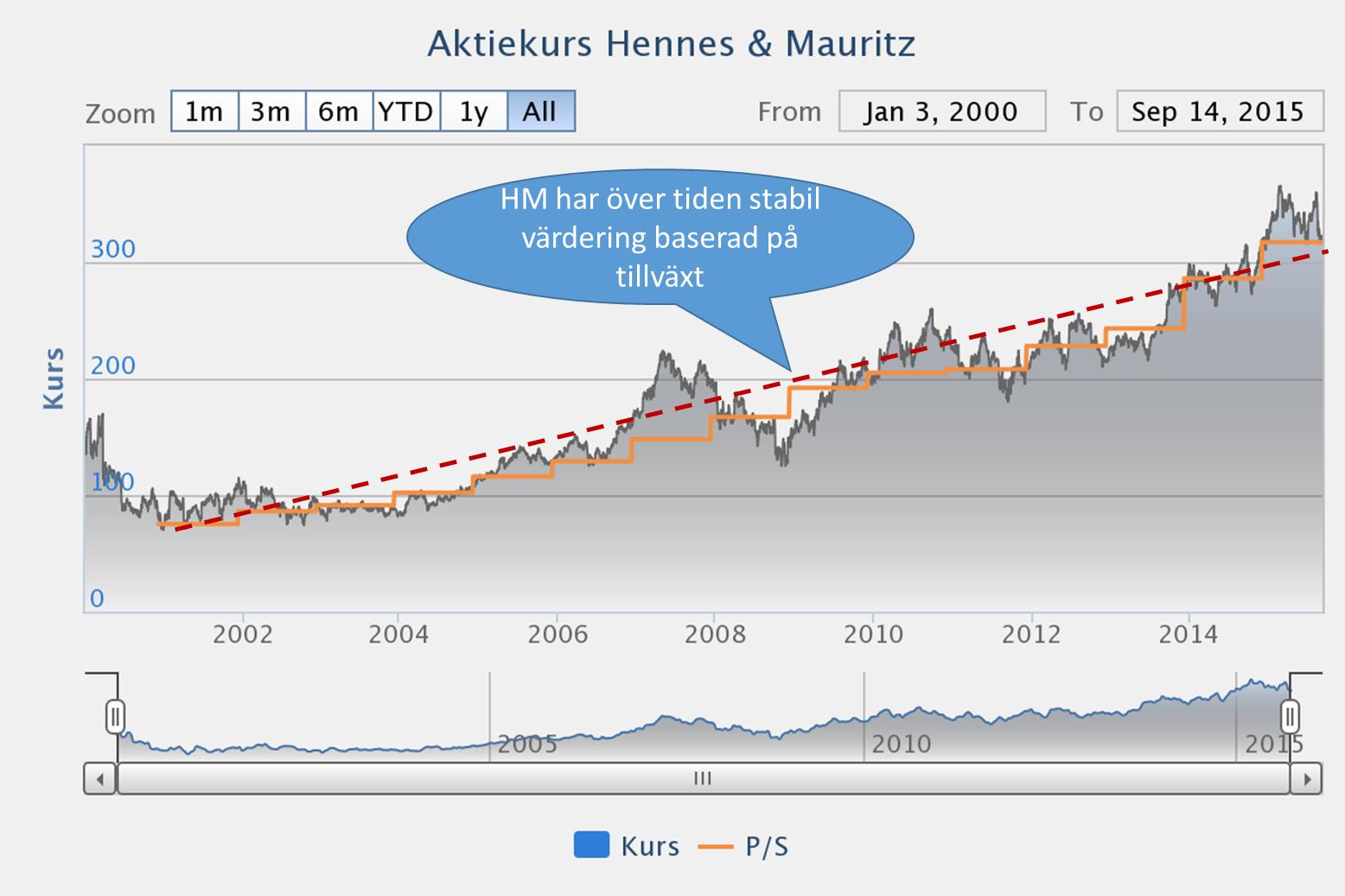 köpa hm aktier 2015