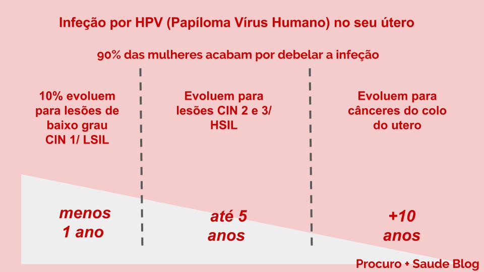 Virusul HPV – cum se transmite, analize și prevenție