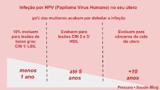 HPV (papiloma vírus humano) positivo? E agora?