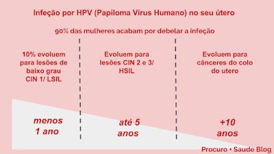 Toda a verdade sobre a infeção por HPV (Papíloma Vírus Humano) no seu útero