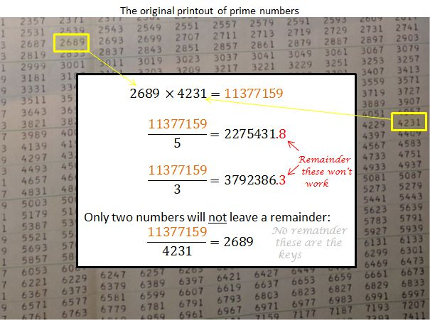 Simplification of how prime numbers are used in encryption