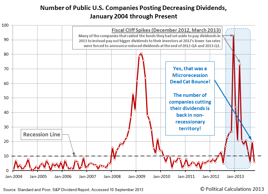 Number of Public U.S. Companies Posting Decreasing Dividends, January 2004 through October 2013