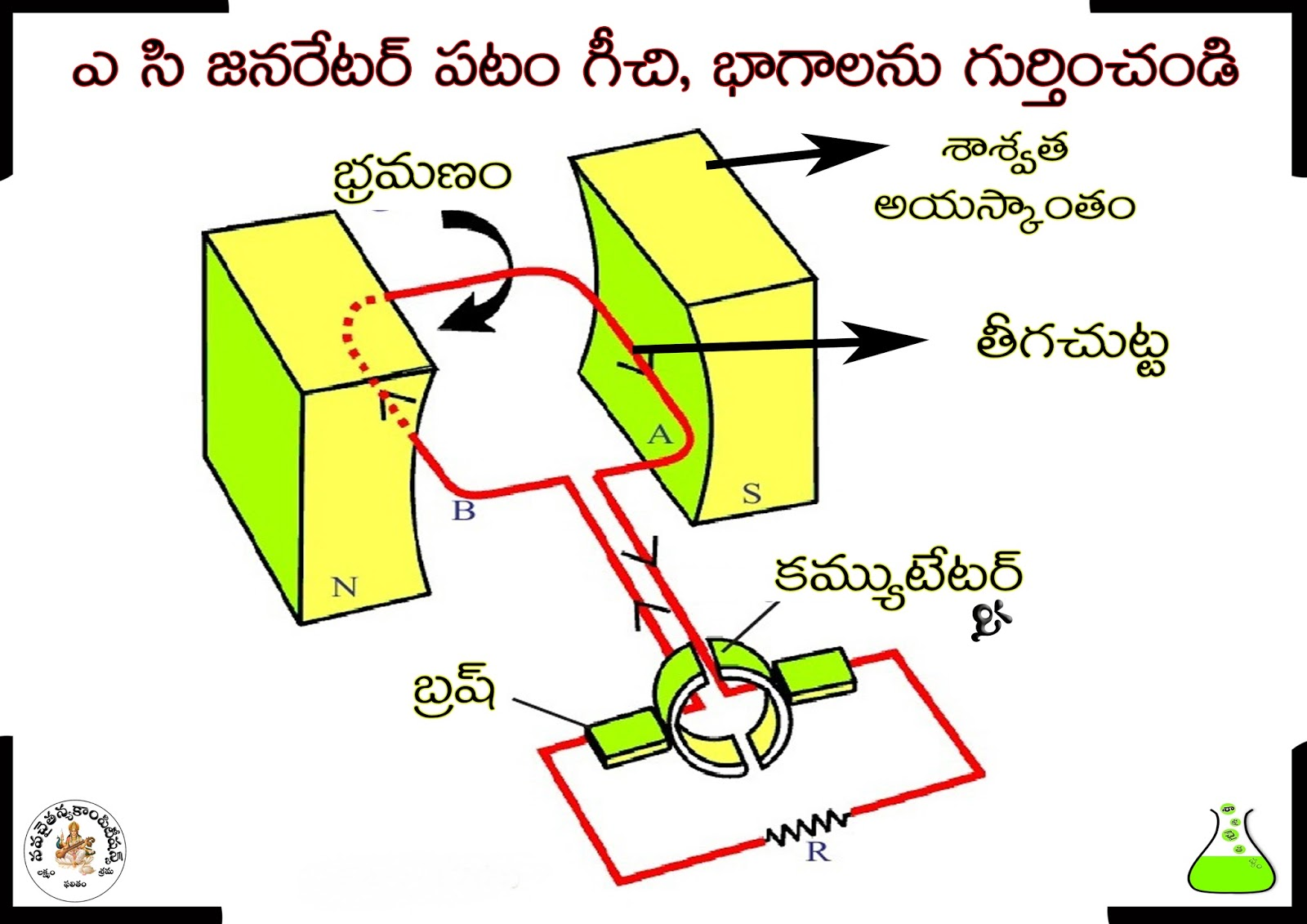 science diagrams for class 8 john deere wiring diagram symbols 10th physical ఎ స జనరటర
