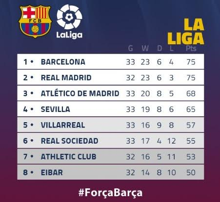 The la liga table after tonight 39 s el classico battle photo welcome to 12naija - La liga latest results and table ...