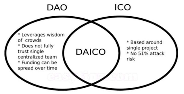 1. DAICO - The New Trending For Blockchain-Project's Fund Calling