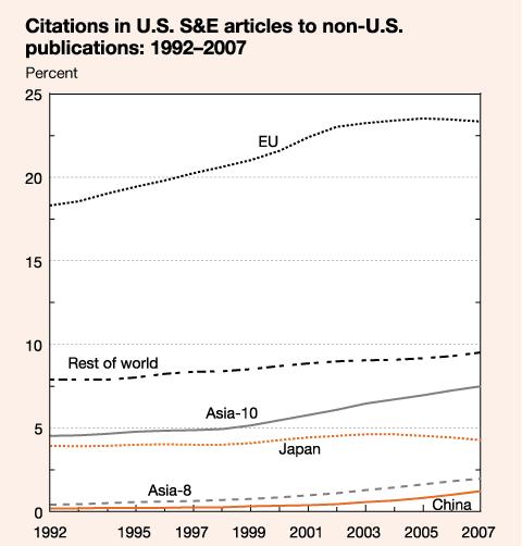 citations in U.S. S&E articles to non-U.S. publications
