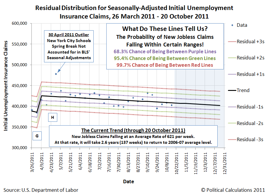 Closeup View of Residual Distribution for Seasonally-Adjusted Initial Unemployment Insurance Claims, 26 March 2011 - 20 October 2011