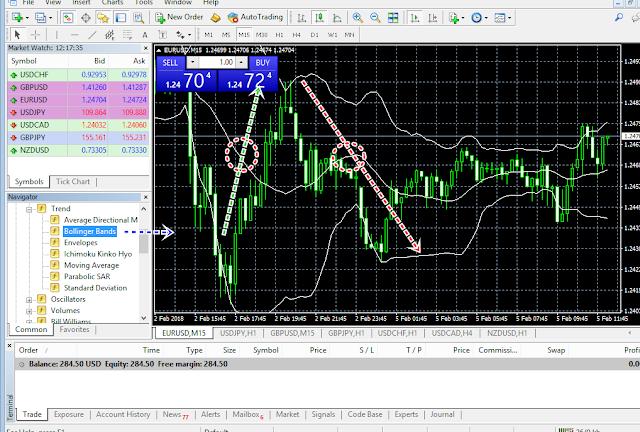 Cara Menggunakan Boolinger Band Indikator untuk Trading Forex