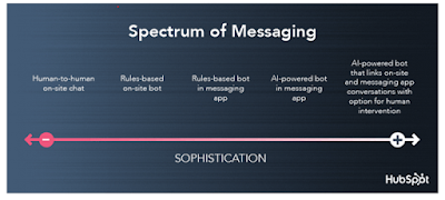 HubSpot messaing timeline